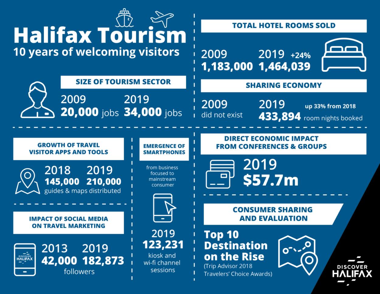 10 Year Tourism Infographic 300dpi